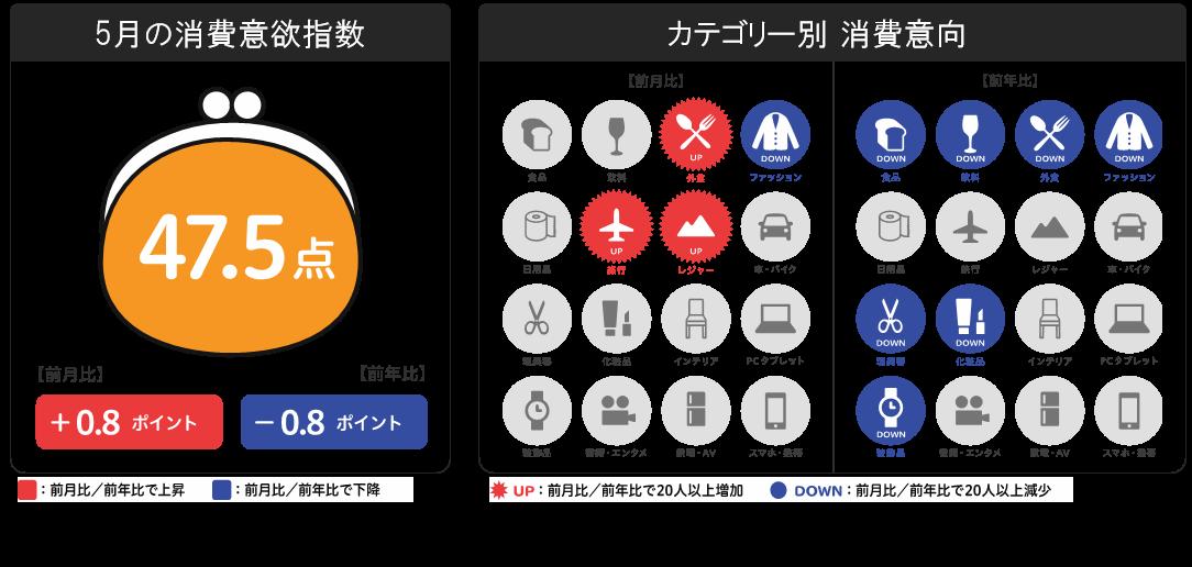博報堂生活総研[来月の消費予報...