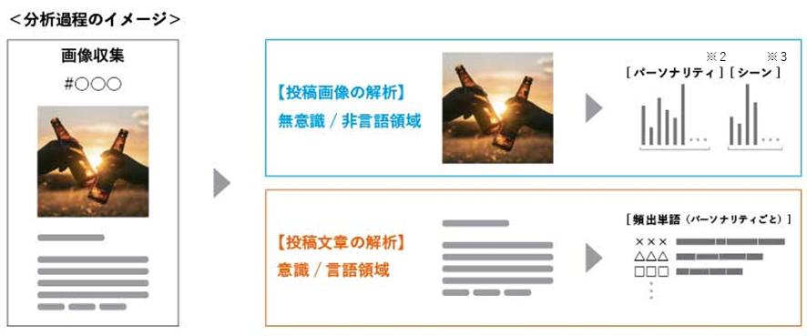 https://www.hakuhodo.co.jp/uploads/2019/11/BrandStyleAnalyzer_image.png