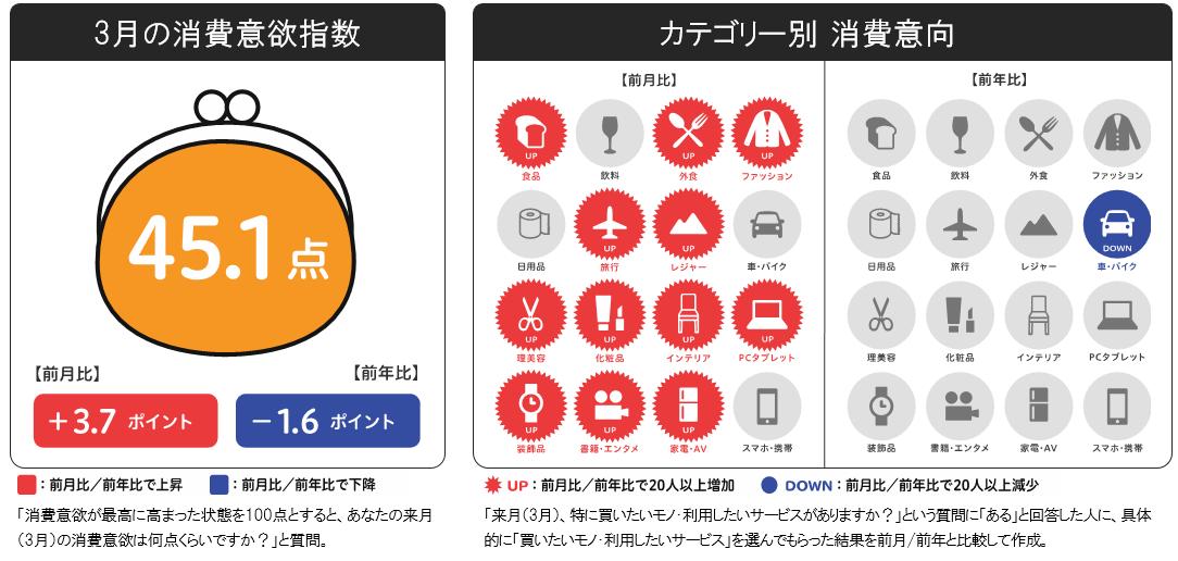 博報堂生活総研[来月の消費予報・3月](消費意欲指数) |ニュース ...