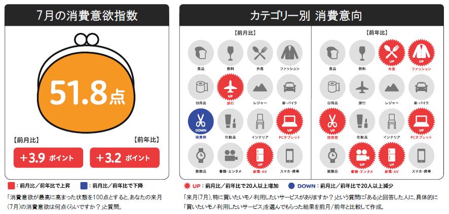 博報堂生活総研[来月の消費予報・7月](消費意欲指数) |ニュース ...